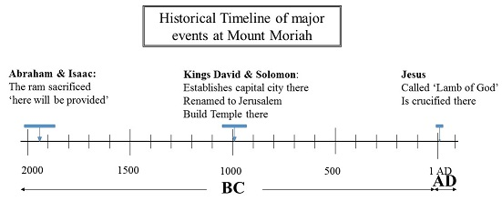 timeline of major events at Mount Moriah