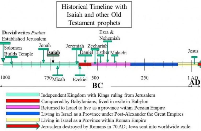isaiah-in-timeline