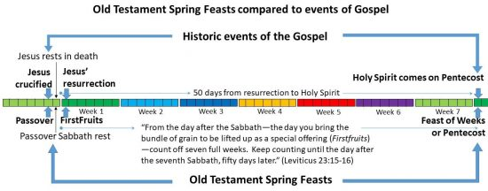 Events of New Testament occurred precisely on the three Spring Festivals of the Old Testament