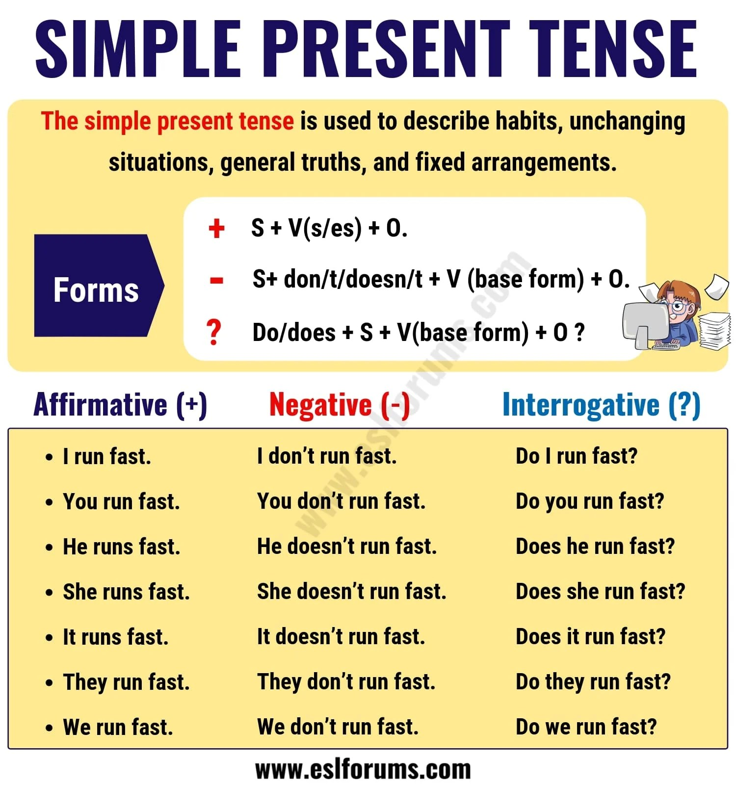 The Simple Present Tense Useful Usage And Example