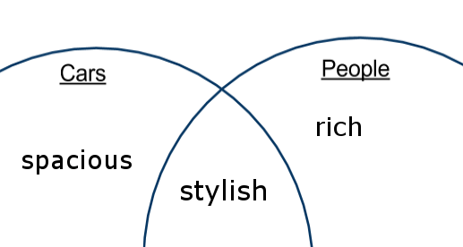 Comparative adjectives and superlatives with Venn diagrams