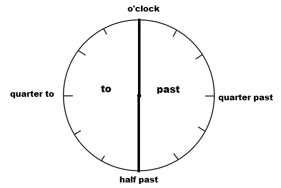 Telling Time Worksheets on Telling The Time In English