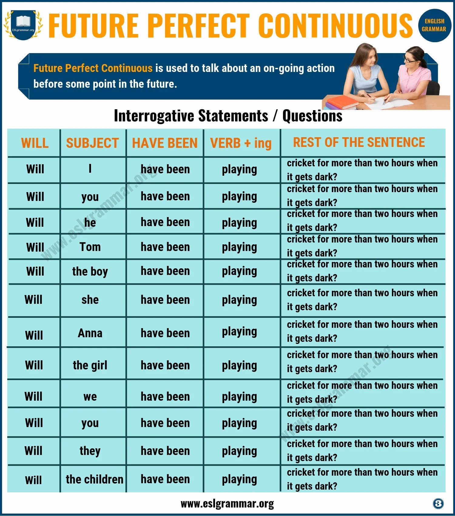 Future Perfect Continuous Tense Definition And Useful