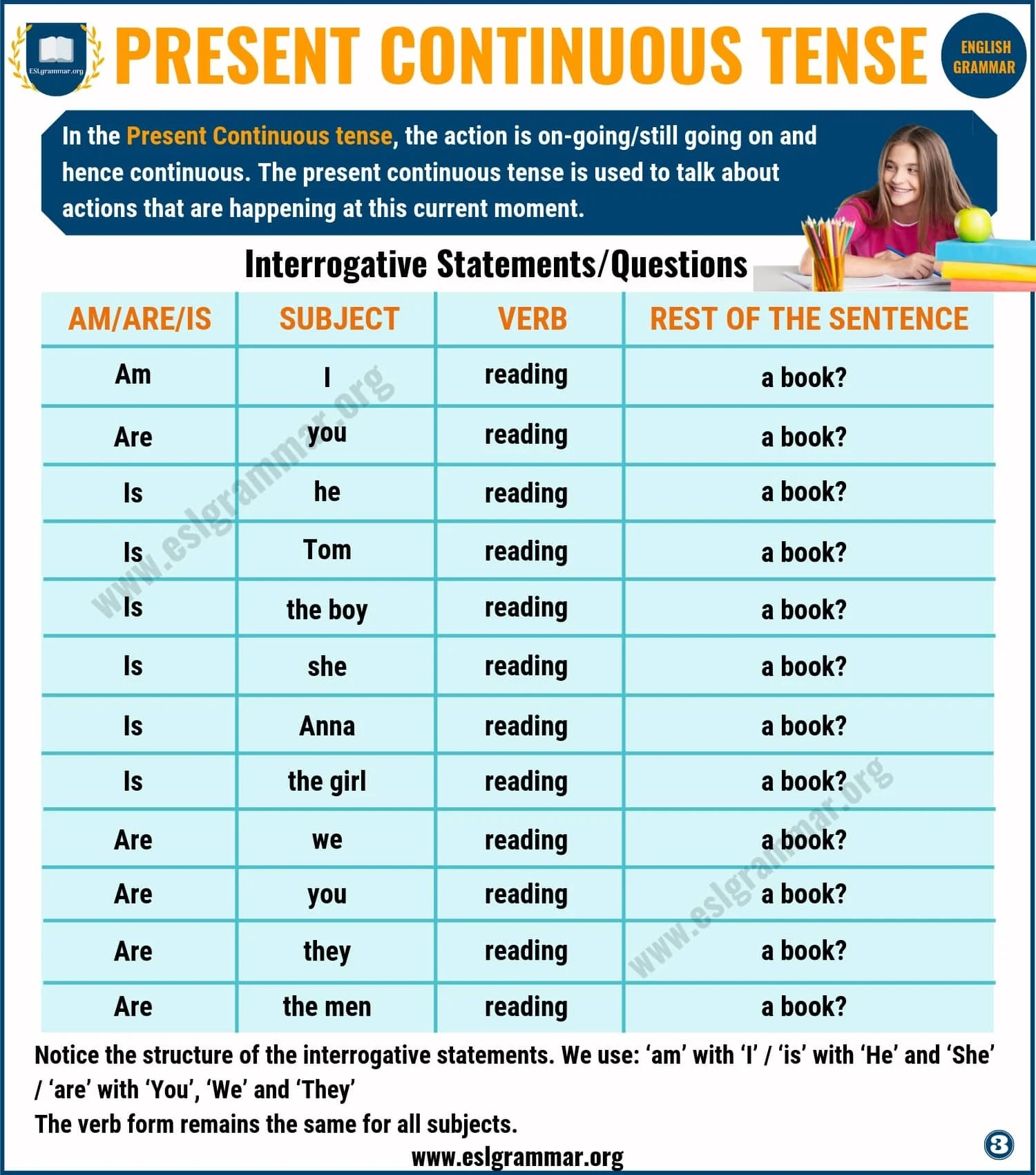 Present Continuous Tense Definition Amp Useful Examples In