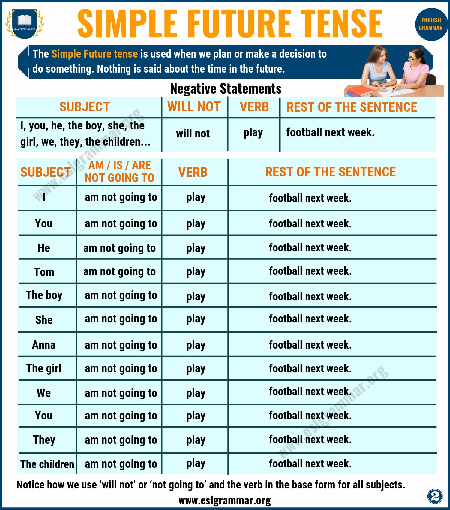 Simple Future Tense Definition And Useful Examples In