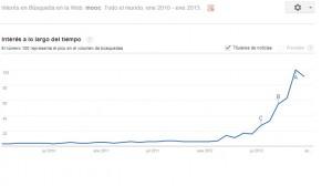 Las búsquedas en Google muestran el aumento del interés por los MOOC.