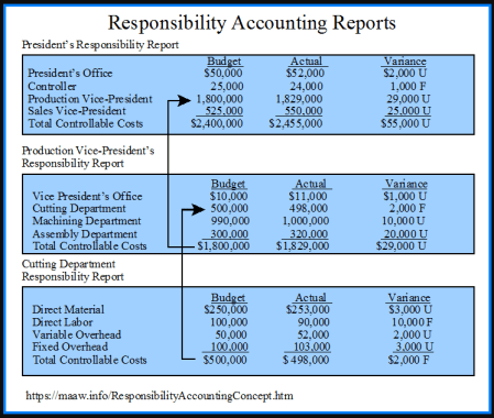 Responsibility Accounting Definitions