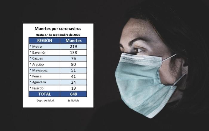 Salud reporta 41 muertes por COVID-19 en la Región de Ponce hasta septiembre