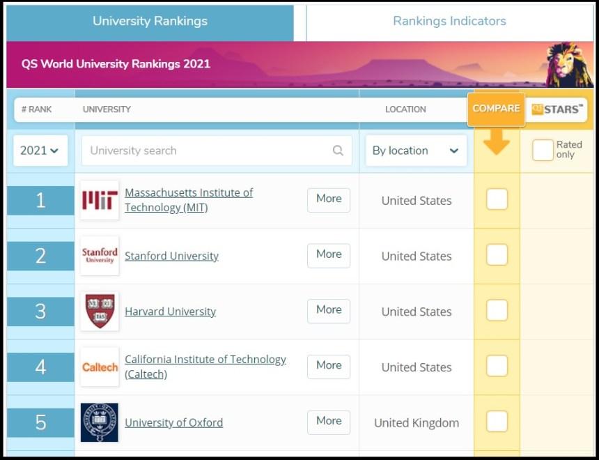 las 5 mejores universidades