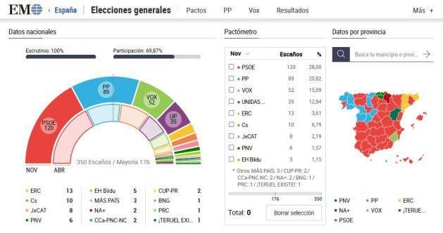 Resultado-de-las-elecciones-generales-2019