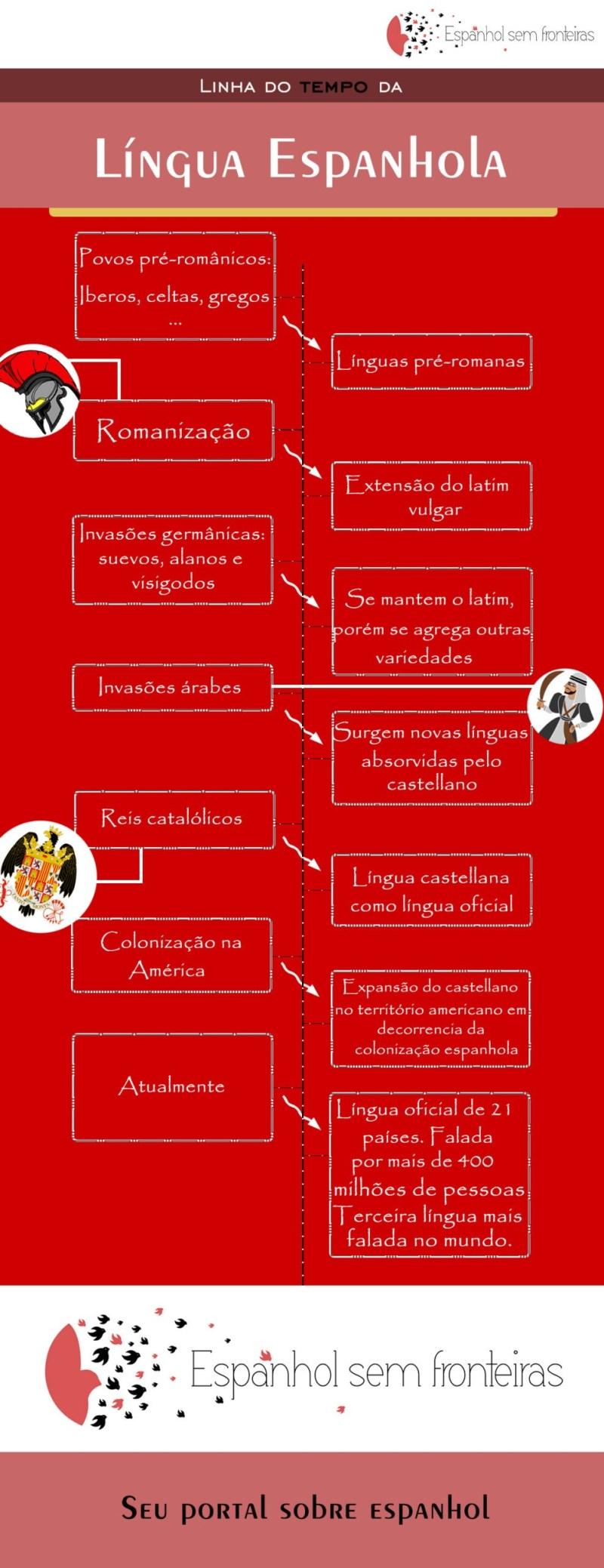 linha do tempo da lingua espanhola