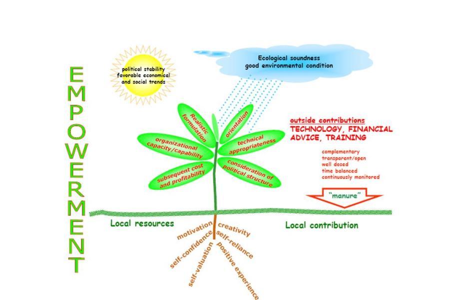 La filosofía de IBEKA enfocado en el  desarrollo de la  comunidad a traves de los recursos naturales Indonesia