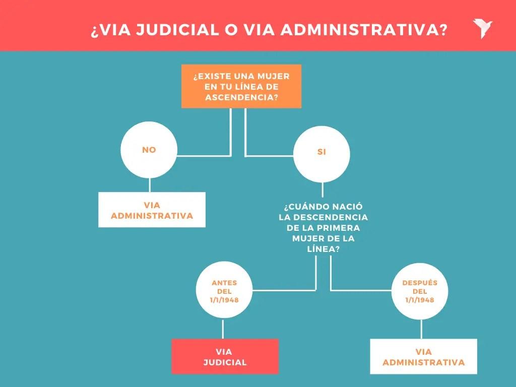 via-judicial