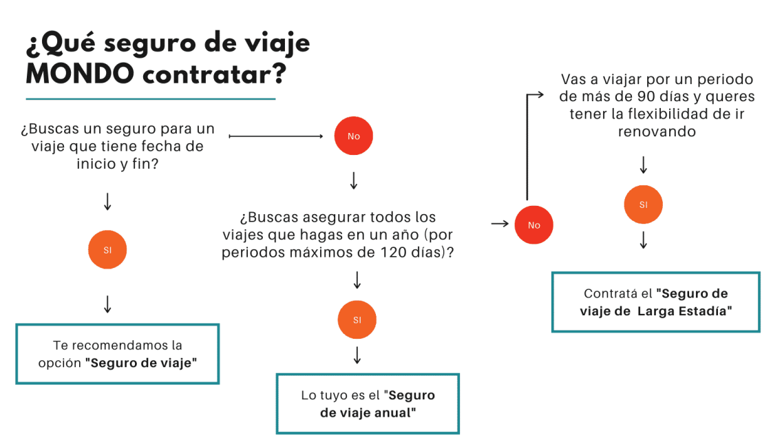diagrama- seguro-de-viajes (1)