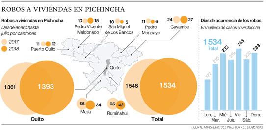 Tres modalidades de robo a viviendas se utilizan en Quito