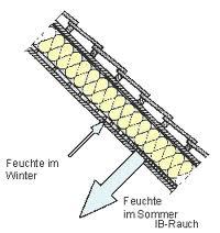 umidita-direzione-estiva-e-invernale1