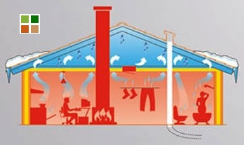guaine per tetti - Umidità per convezione 13