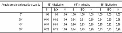 fattore-di-ombreggiatura-parziale-dovuto-ad-aggetti-orizzontali-ff