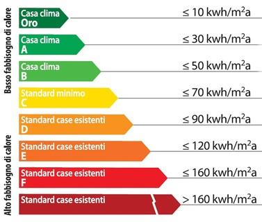 riscaldamento a metano - Calcolare la classe energetica della propria casa 6