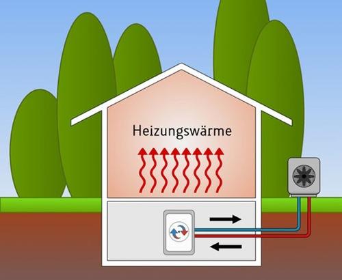 riscaldamento con PdC - Pompa di calore = migliore progetto? 10