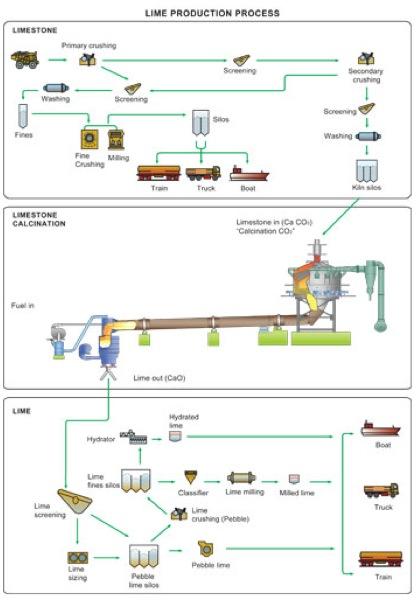calce-processo-produttivo
