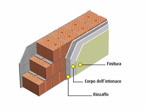 costruire in laterizio - Intonaco esterno 32