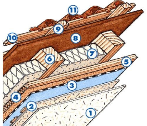 stratigrafia tetto