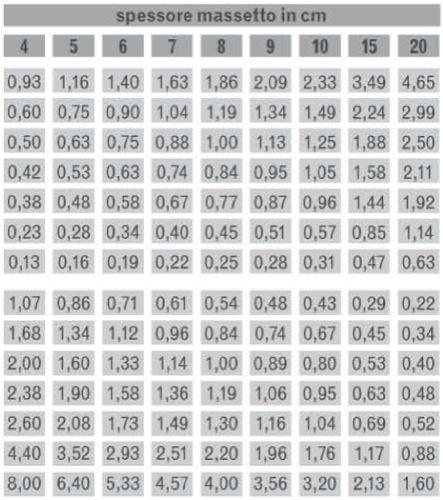 Coefficienti di resistenza termica R e di trasmittanza termica U