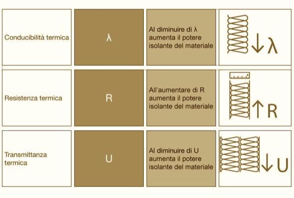 fisica edile x negati - Coefficienti di resistenza termica R e di trasmittanza termica U 2