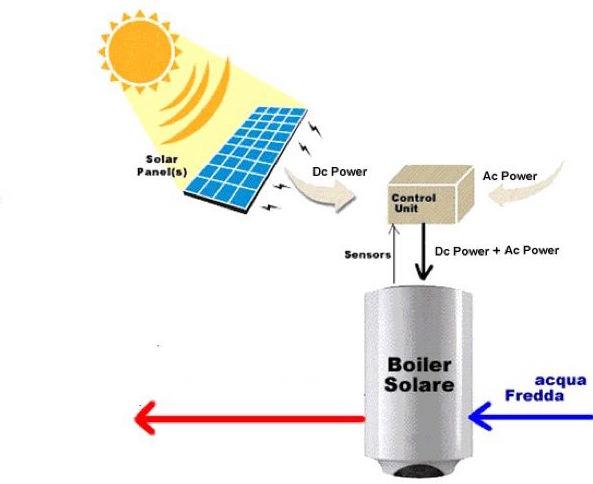 acs-acqua-calda-sanitaria-fotovoltaico-termoboiler