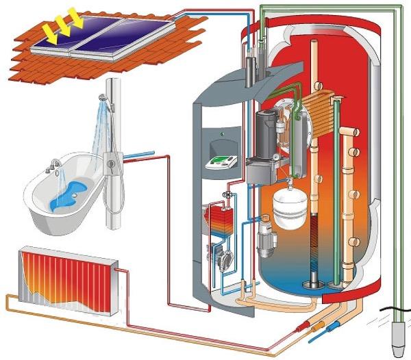 acqua calda sanitaria & solare termico - ACS, acqua calda sanitaria gratis dal fotovoltaico? 33