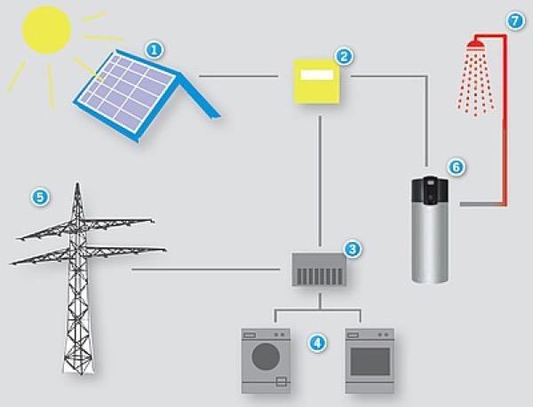 Pompa di calore espertocasaclima for Connessioni idrauliche di acqua calda sanitaria