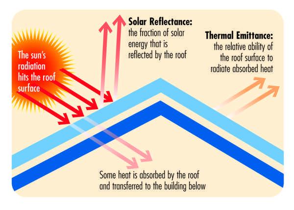 nozioni isolamento tetto - Riflettere l'irraggiamento solare per la protezione dal caldo, l'indice SRI 14