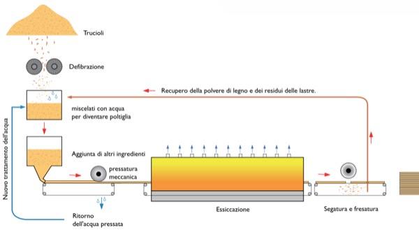 fibra-legno-umido-secco-produzione-lignite-resina-pur-colle-poliretano-poliestere-sapere-02-01