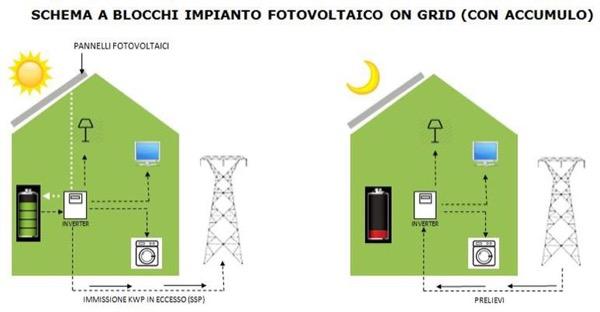 energia elettrica - Impianto fotovoltaico e sistemi di accumulo 50
