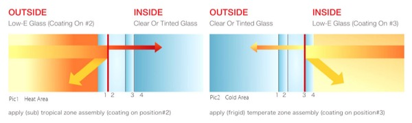 nozioni finestra - Vetro basso emissivo in clima caldo, Sud Italia 10