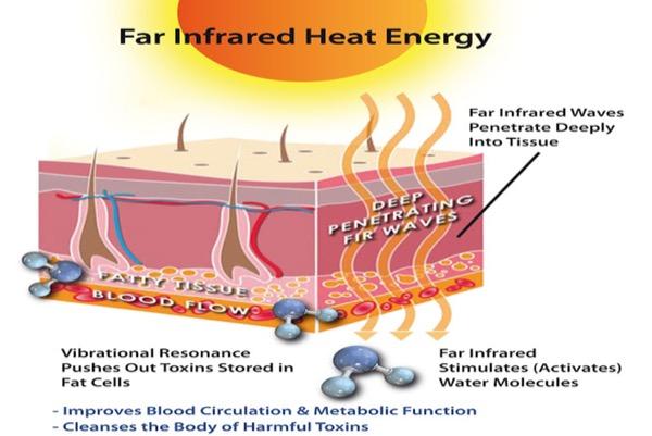 riscaldamento a infrarossi - Il riscaldamento a infrarossi e i suoi bassi costi di investimento 14