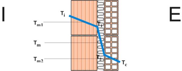 coibentazione contro il caldo - Il laterizio che offre isolamento, massa e inerzia è il blocco perfetto per il futuro 18