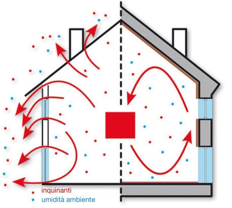 interventi-isolamento-casa-bonus-superbonus