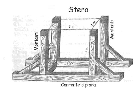 riscaldamento a legna - Bruciare bene la legna da ardere nella stufa e il contenuto energetico del legno 12