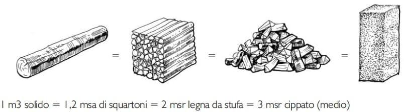 riscaldamento a legna - Bruciare bene la legna da ardere nella stufa e il contenuto energetico del legno 14