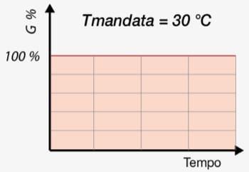 regolazione temperature ambiente - Regolazione della temperatura di mandata per impianto radiante 22