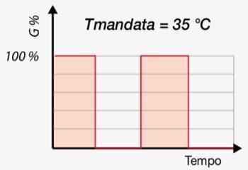 regolazione temperature ambiente - Regolazione della temperatura di mandata per impianto radiante 24