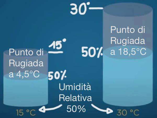 contro la muffa - Eliminare la muffa in casa misurando il punto di rugiada con 30€ 14