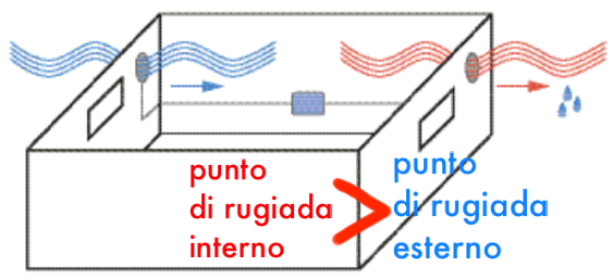 contro la muffa - Eliminare la muffa in casa misurando il punto di rugiada con 30€ 42