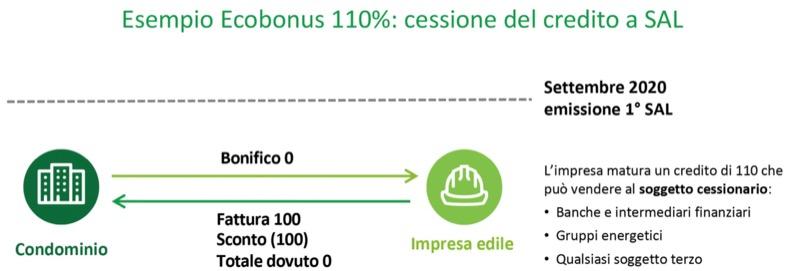 detrazioni fiscali 2021 - Visto di conformità per Superbonus 110% 5