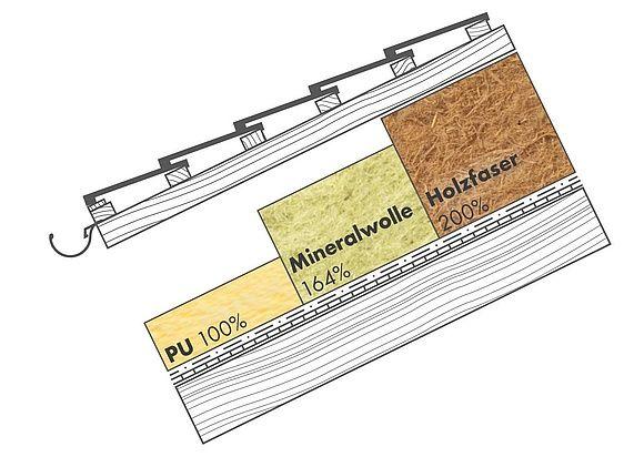 isolamento tetto in legno - Sul tetto 30cm di lana di roccia si comportano come 20cm di fibra di legno 40