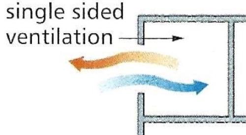 coibentazione contro il caldo - Isolamento contro il caldo e la ventilazione naturale 28