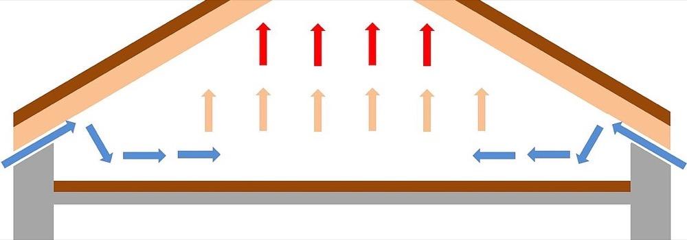 isolamento sottotetto - Isolamento del tetto o del solaio del sottotetto? Superbonus 110% o bonuscasa 2