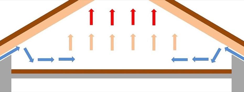 isolamento tetto in latero cemento - Isolamento del tetto o del solaio del sottotetto? Superbonus 110% o bonuscasa 3